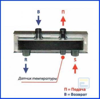 Гидравлическая стрелка HW 60/125-04
